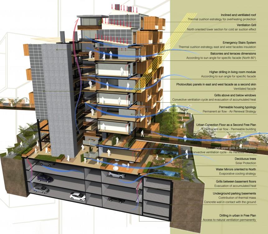 Superior Bioclimatic Section U003ca Hrefu003du0027http://www.archiprix.org